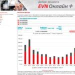 Ново от EVN България: всеки клиент вече може лесно да проследи своето потребление и фактури за 13 месеца назад през интернет