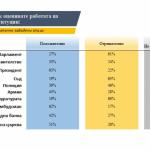 """""""Тренд"""": Президентът и омбудсманът са най-одобрявани от българите"""