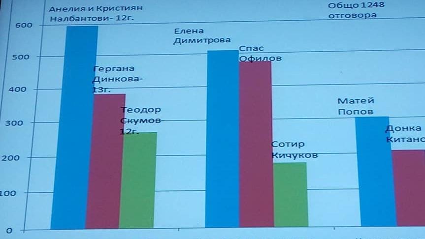 rezultati-anketa