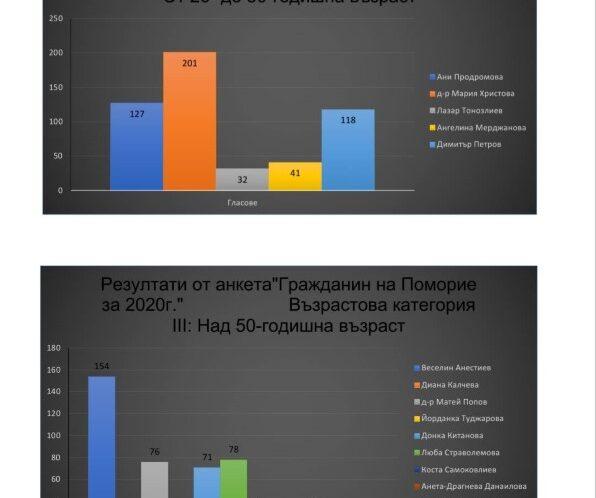 """Резултати от анкетата """"Гражданин на Поморие за 2020 година"""""""